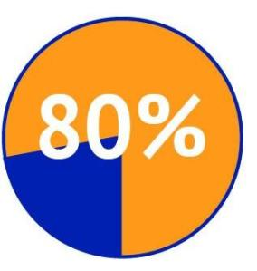 gendermom-80-percent